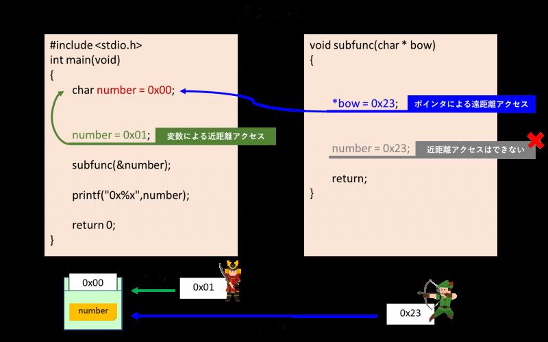C言語 ポインタ 遠距離アクセス