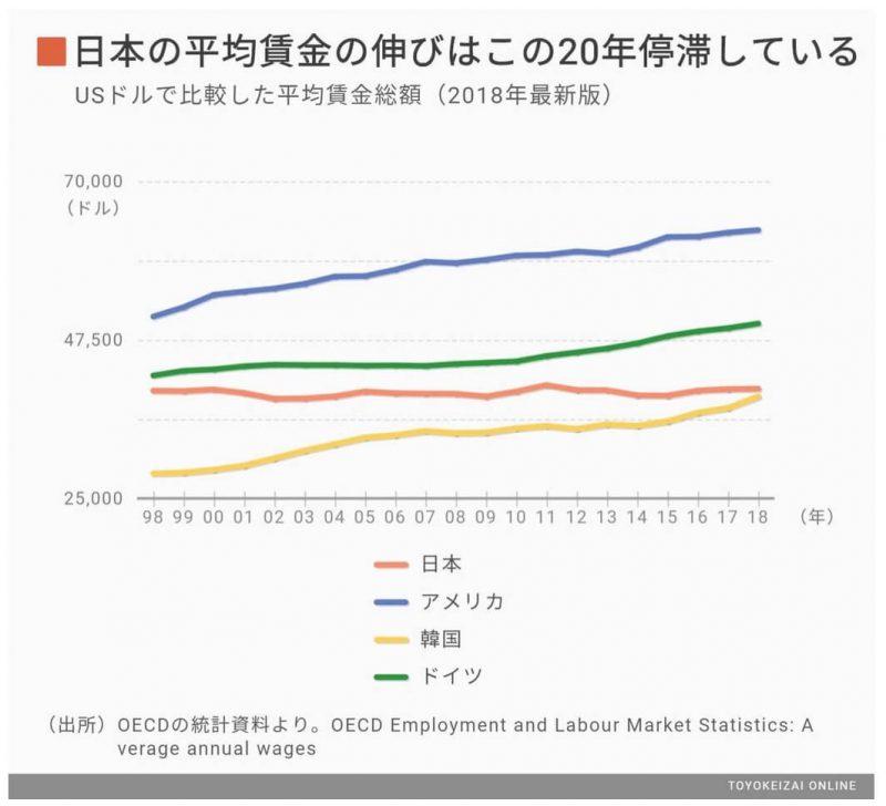日本の平均給与の伸び