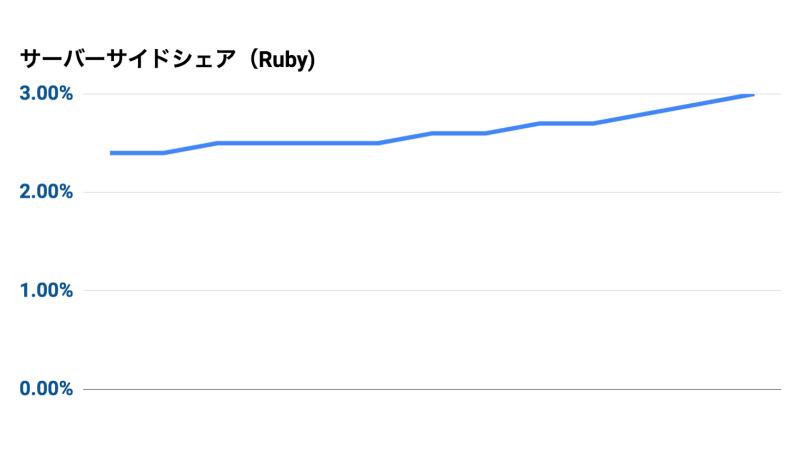 Rubyシェア