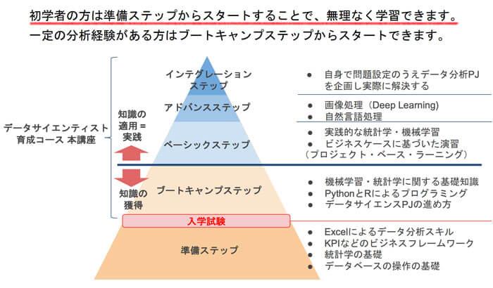 データミックス(DataMix)の料金とコース