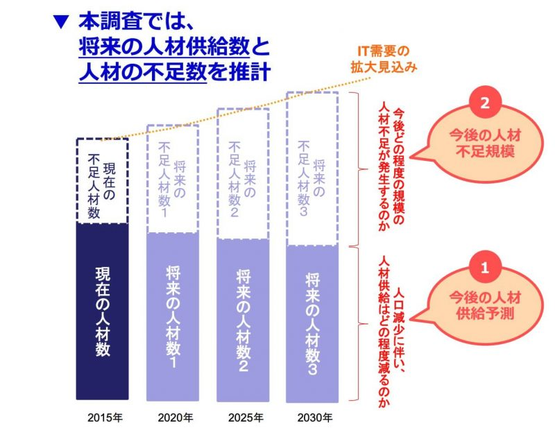 経済産業省データ