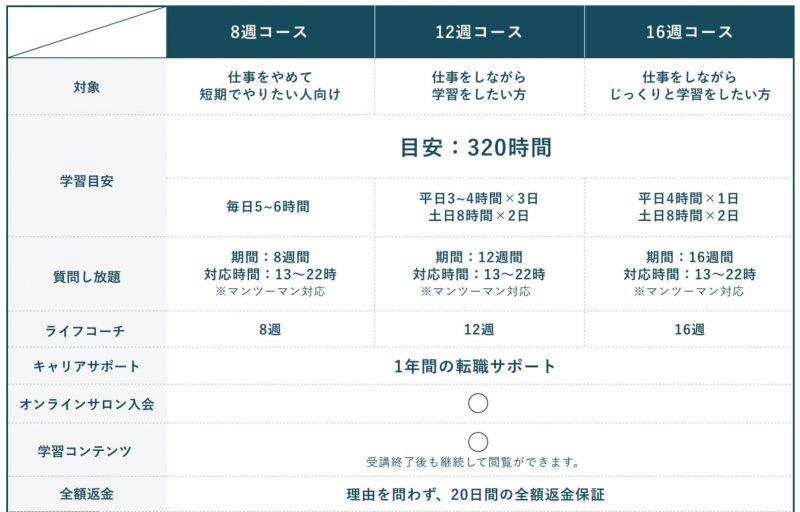 dmm web camp オンライン講座 違い