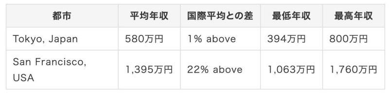 アメリカと日本の比較
