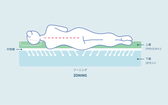 腰痛に良い理由①:3層構造による寝返りサポート